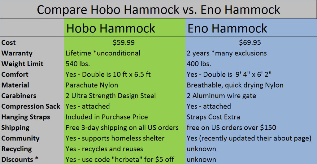 Quick Compare Hobo Hammock vs. Eno Hammock